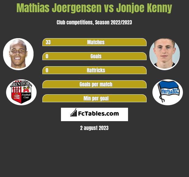 Mathias Joergensen vs Jonjoe Kenny infographic