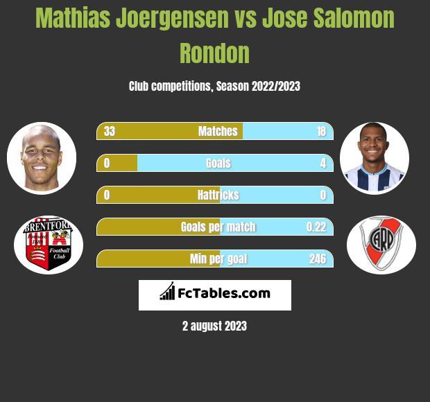 Mathias Joergensen vs Jose Salomon Rondon infographic