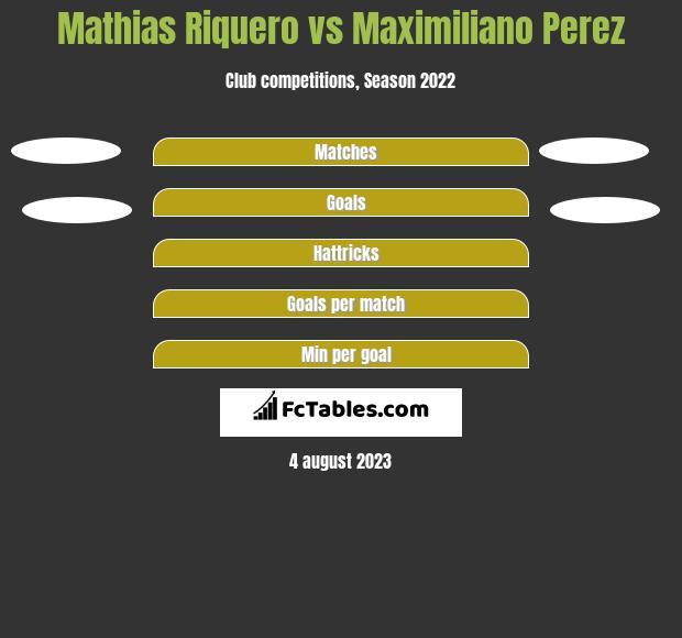 Mathias Riquero vs Maximiliano Perez h2h player stats