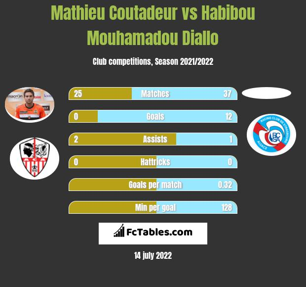 Mathieu Coutadeur vs Habibou Mouhamadou Diallo h2h player stats
