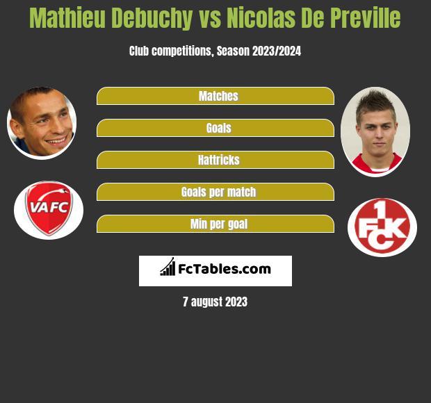 Mathieu Debuchy vs Nicolas De Preville h2h player stats