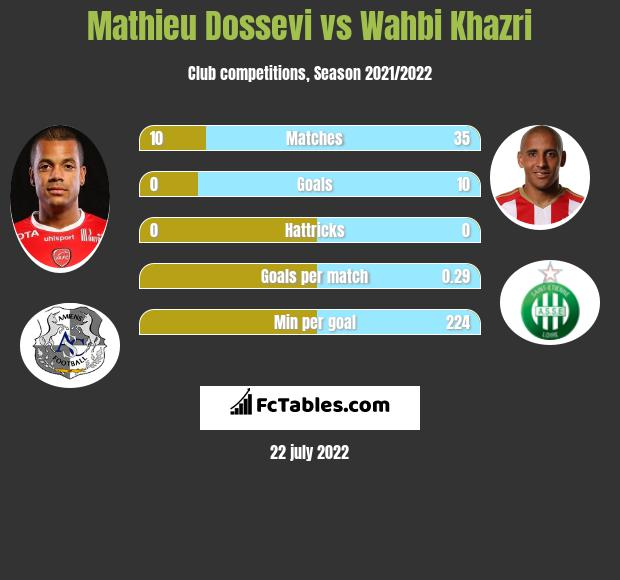 Mathieu Dossevi vs Wahbi Khazri infographic