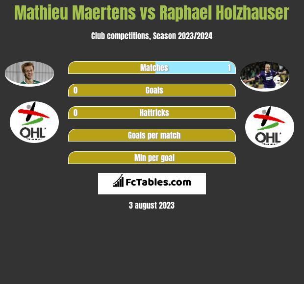 Mathieu Maertens vs Raphael Holzhauser infographic