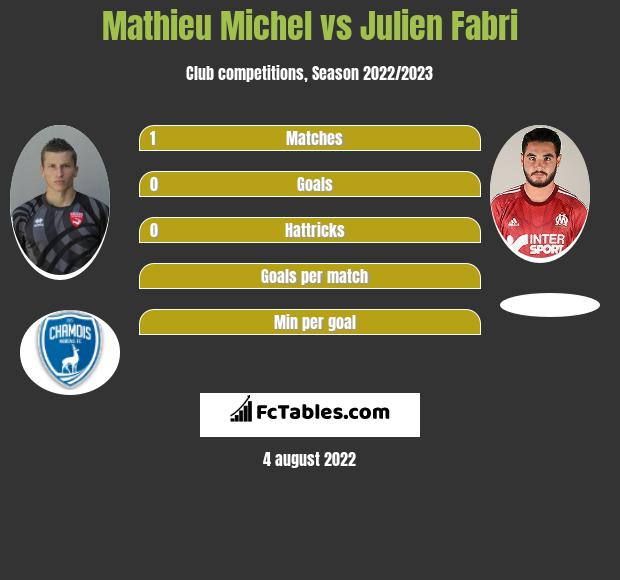 Mathieu Michel infographic statistics for Chateauroux