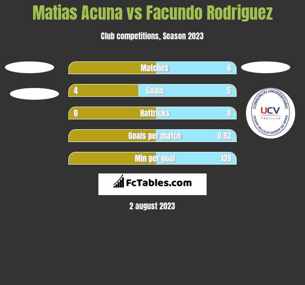Matias Acuna vs Facundo Rodriguez h2h player stats