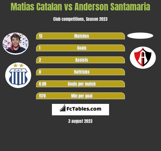 Matias Catalan vs Anderson Santamaria infographic