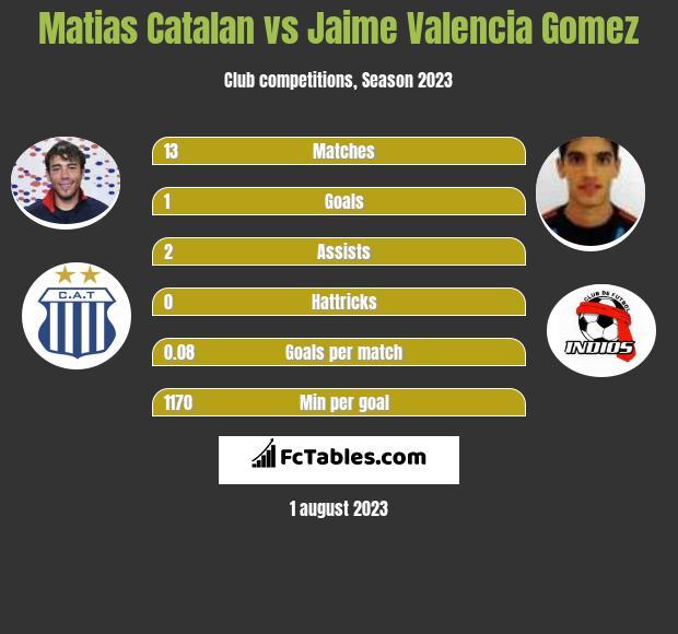 Matias Catalan vs Jaime Valencia Gomez infographic