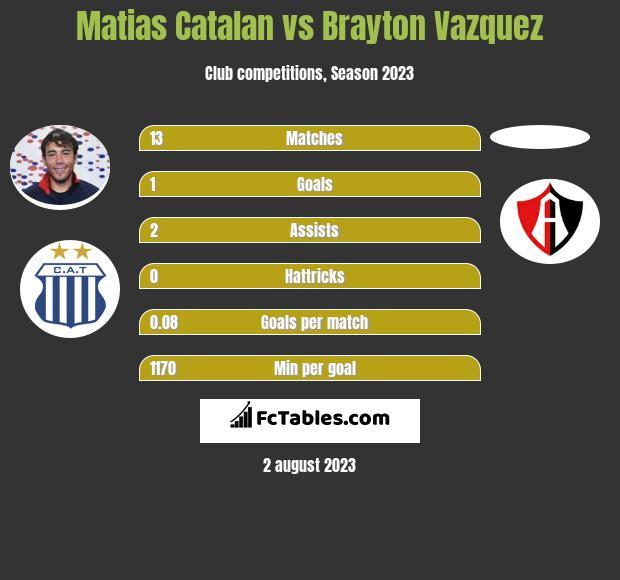 Matias Catalan vs Brayton Vazquez infographic