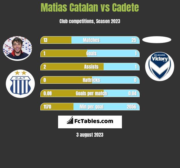 Matias Catalan vs Cadete infographic