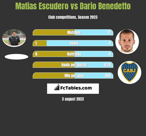 Matias Escudero vs Dario Benedetto
