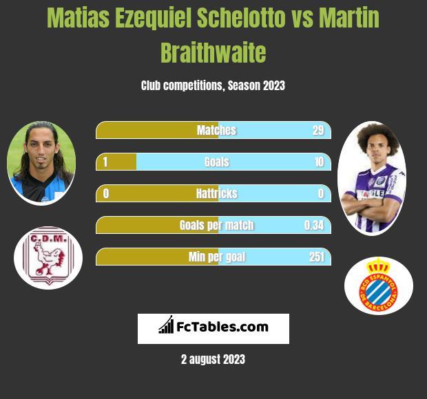 Matias Ezequiel Schelotto vs Martin Braithwaite