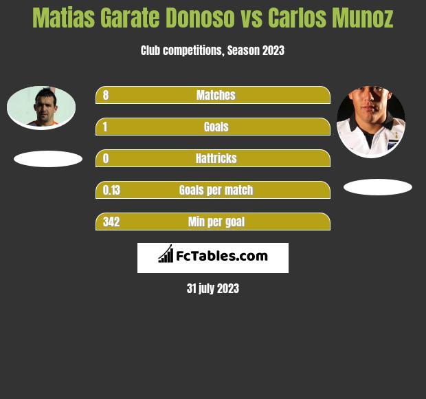Matias Garate Donoso vs Carlos Munoz h2h player stats