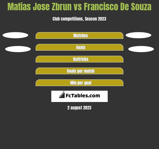 Matias Jose Zbrun vs Francisco De Souza h2h player stats