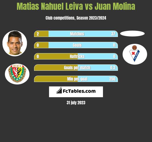 Matias Nahuel Leiva vs Juan Molina h2h player stats