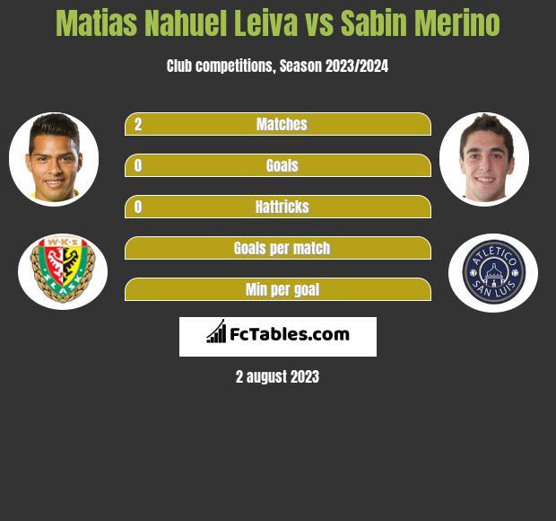 Matias Nahuel Leiva vs Sabin Merino infographic