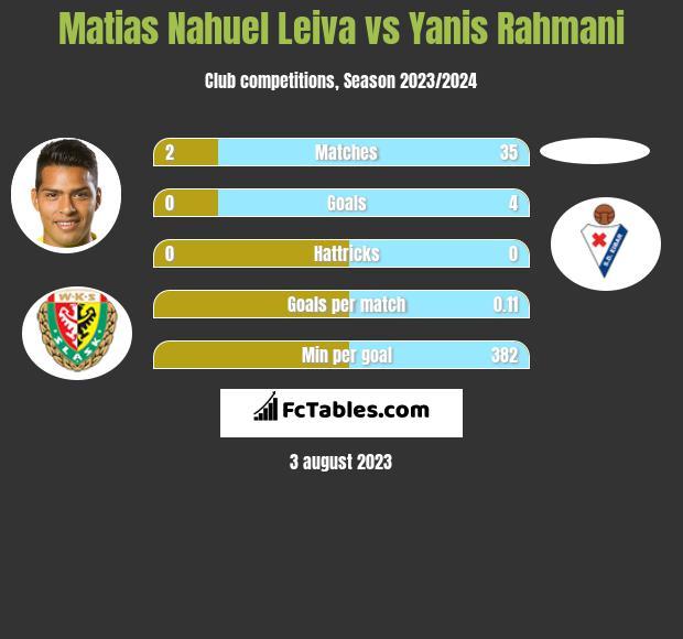 Matias Nahuel Leiva vs Yanis Rahmani h2h player stats