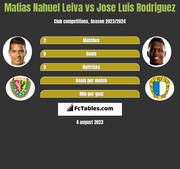 Matias Nahuel Leiva vs Jose Luis Rodriguez h2h player stats