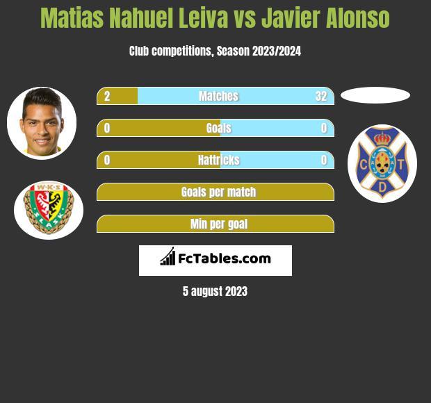 Matias Nahuel Leiva vs Javier Alonso infographic