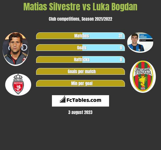 Matias Silvestre vs Luka Bogdan infographic