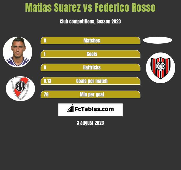 Matias Suarez vs Federico Rosso h2h player stats