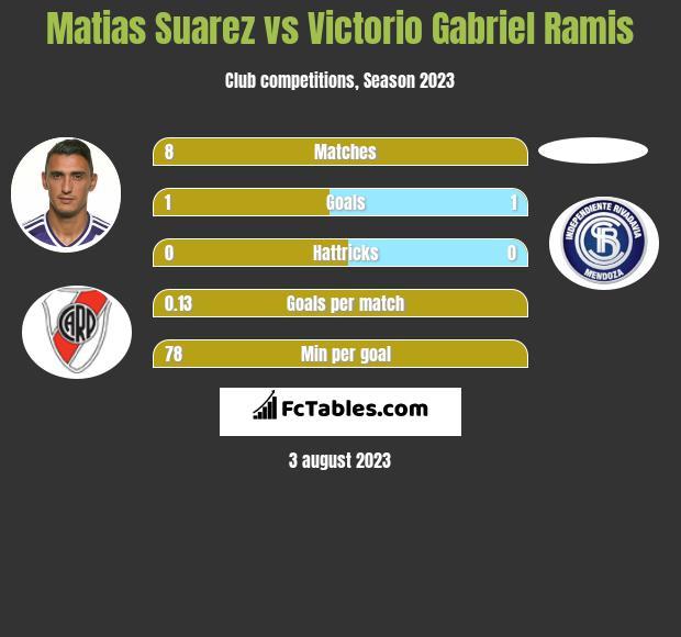 Matias Suarez vs Victorio Gabriel Ramis h2h player stats