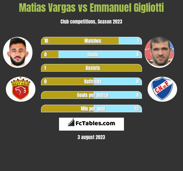 Matias Vargas vs Emmanuel Gigliotti h2h player stats