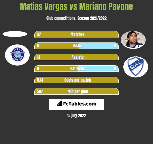 Matias Vargas vs Mariano Pavone h2h player stats