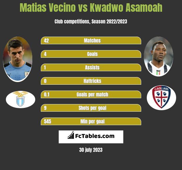 Matias Vecino vs Kwadwo Asamoah infographic