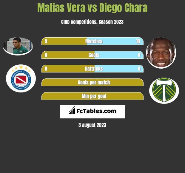 Matias Vera vs Diego Chara infographic