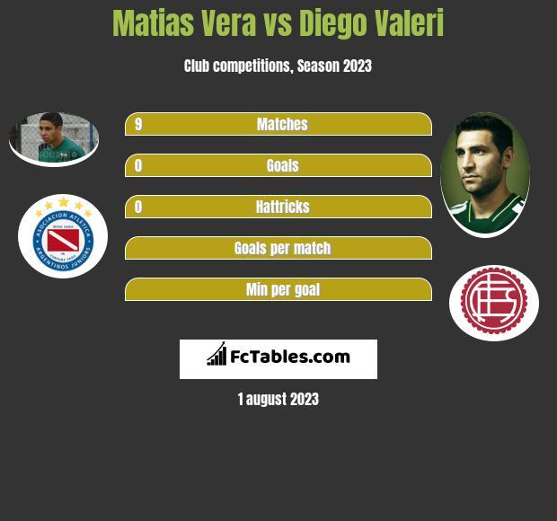 Matias Vera vs Diego Valeri infographic