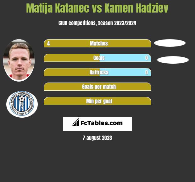 Matija Katanec vs Kamen Hadziev infographic