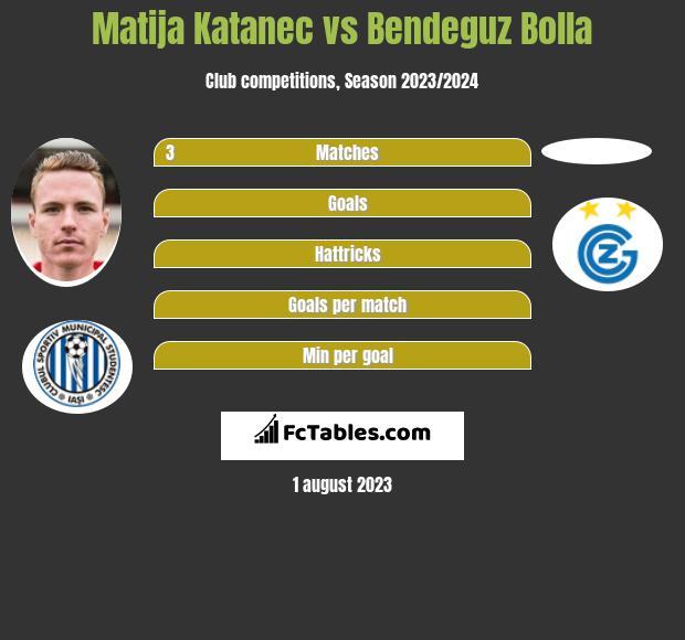 Matija Katanec vs Bendeguz Bolla infographic