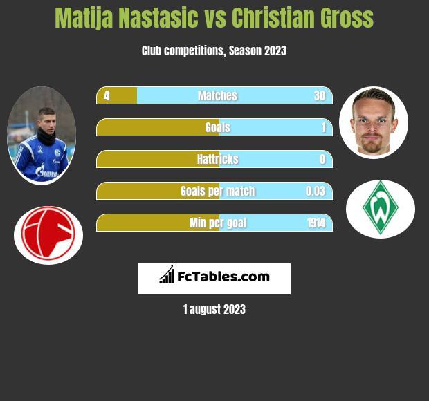 Matija Nastasić vs Christian Gross infographic