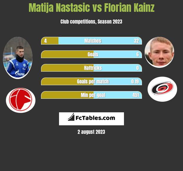 Matija Nastasić vs Florian Kainz infographic