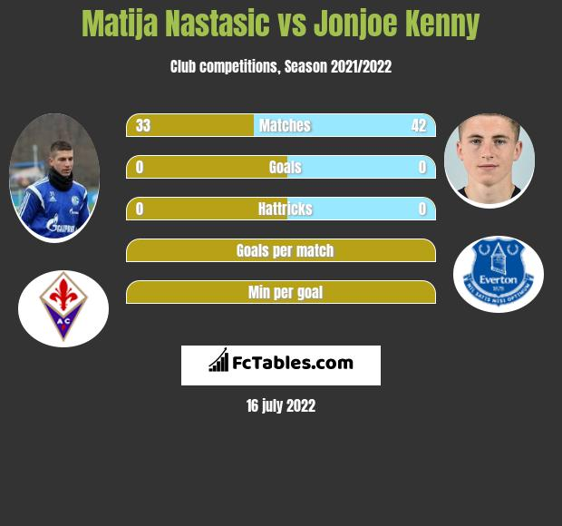 Matija Nastasić vs Jonjoe Kenny infographic