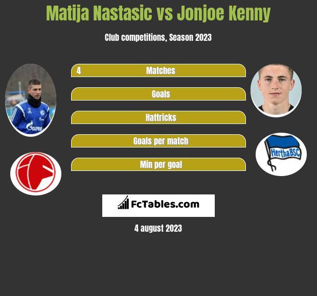 Matija Nastasic vs Jonjoe Kenny infographic