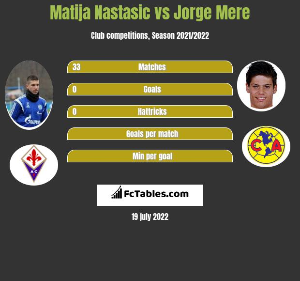 Matija Nastasić vs Jorge Mere infographic