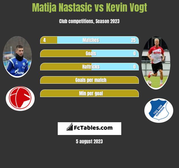 Matija Nastasić vs Kevin Vogt infographic