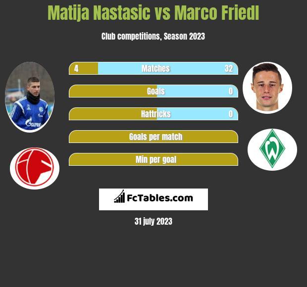 Matija Nastasić vs Marco Friedl infographic