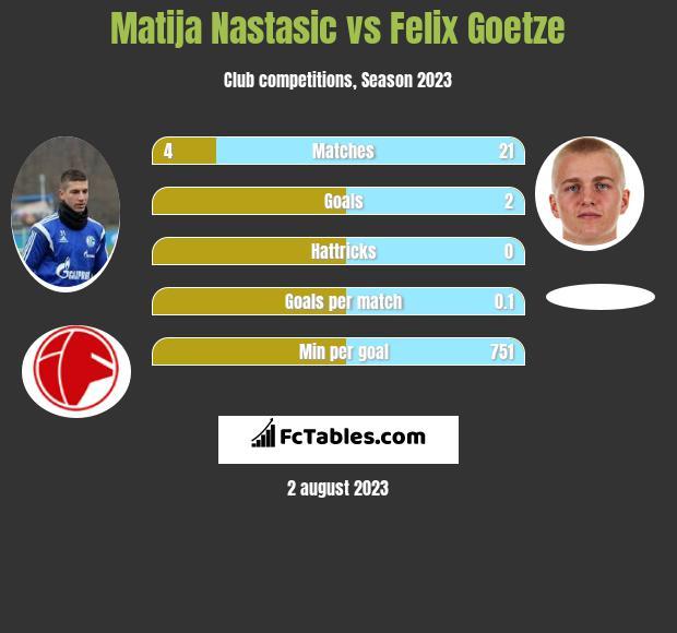 Matija Nastasić vs Felix Goetze infographic