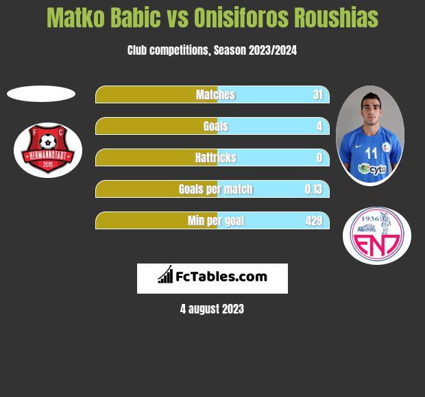 Matko Babic vs Onisiforos Roushias h2h player stats