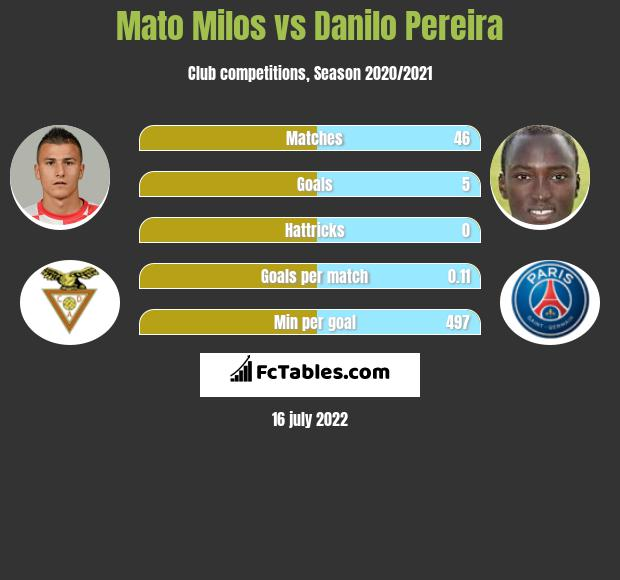 Mato Milos vs Danilo Pereira infographic