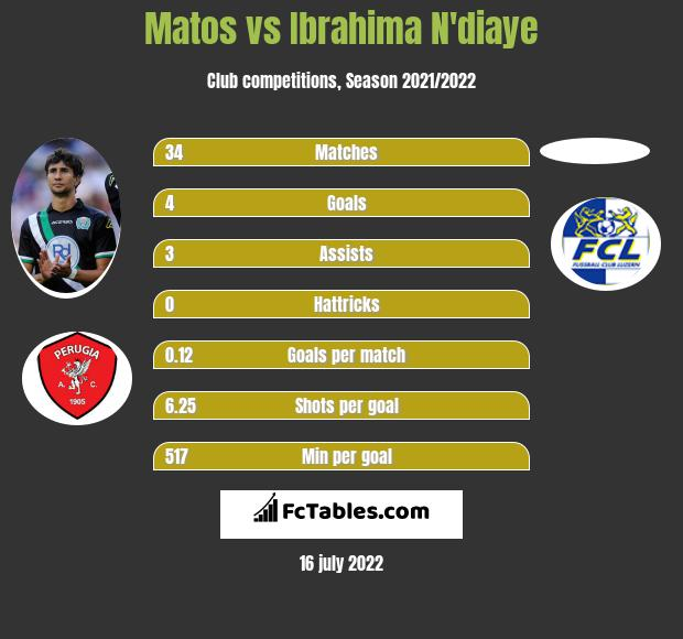 Matos vs Ibrahima N'diaye infographic