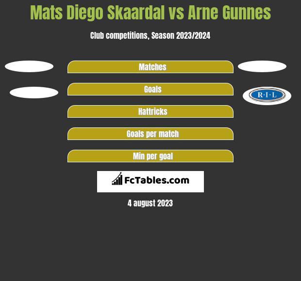 Mats Diego Skaardal vs Arne Gunnes h2h player stats