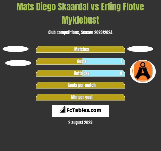 Mats Diego Skaardal vs Erling Flotve Myklebust h2h player stats