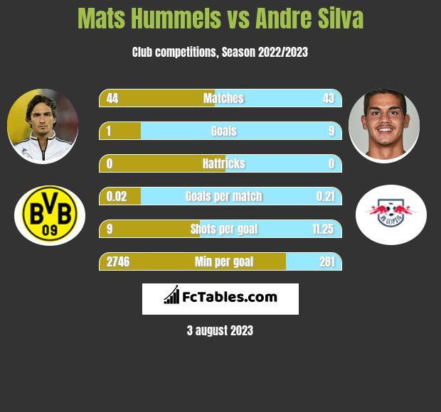 Mats Hummels vs Andre Silva infographic