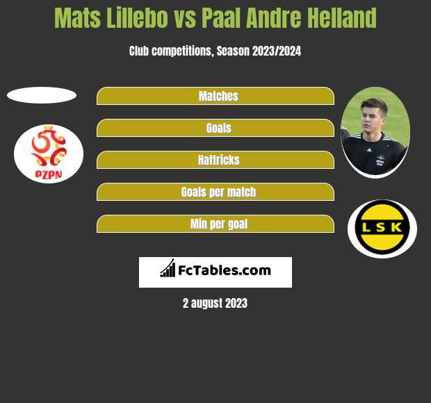 Mats Lillebo vs Paal Andre Helland h2h player stats