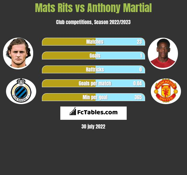 Mats Rits vs Anthony Martial infographic