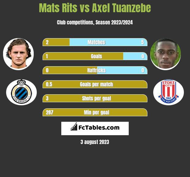 Mats Rits vs Axel Tuanzebe infographic