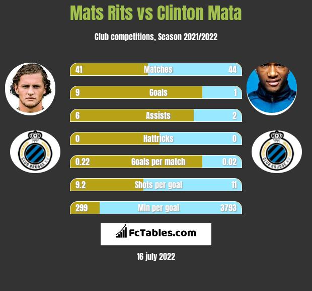 Mats Rits vs Clinton Mata infographic
